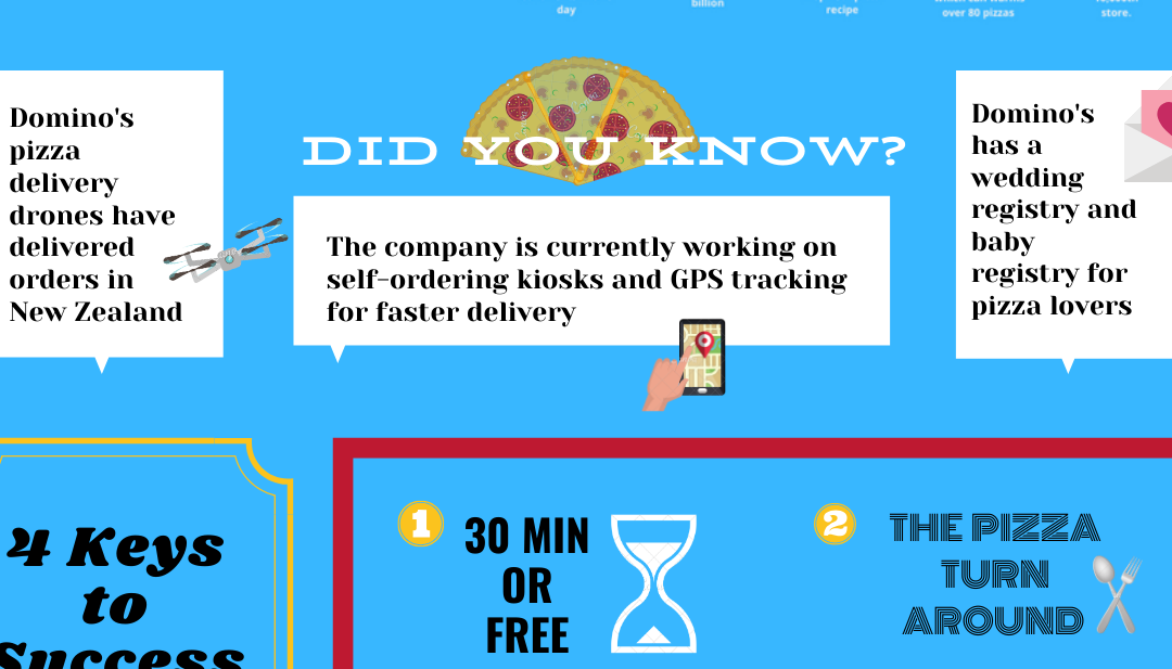 Infographic: Domino's The Pizza King